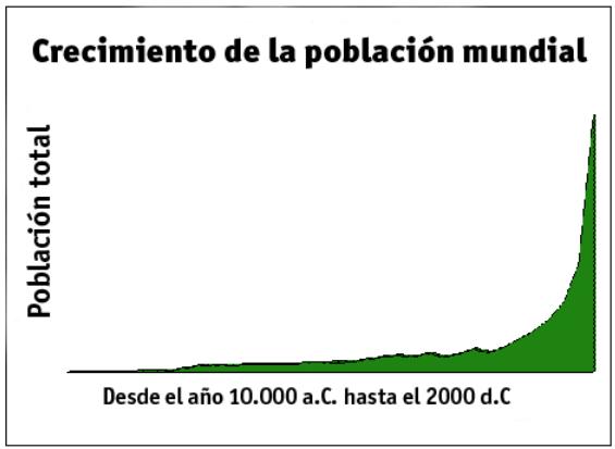 Wikipedia Crecimiento Población Mundial