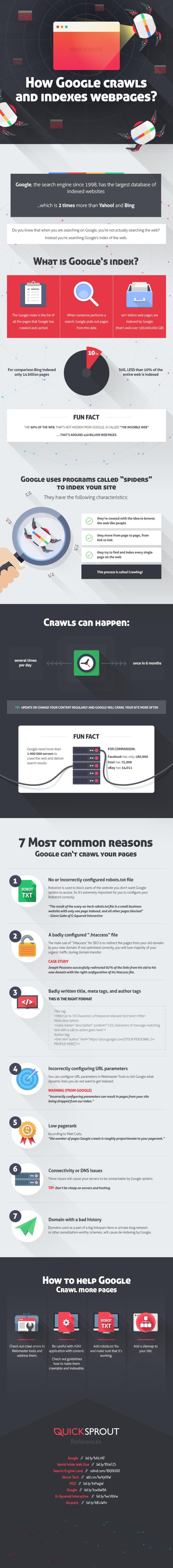 Como-rastrea-e-indexa-Google-las-paginas-web2