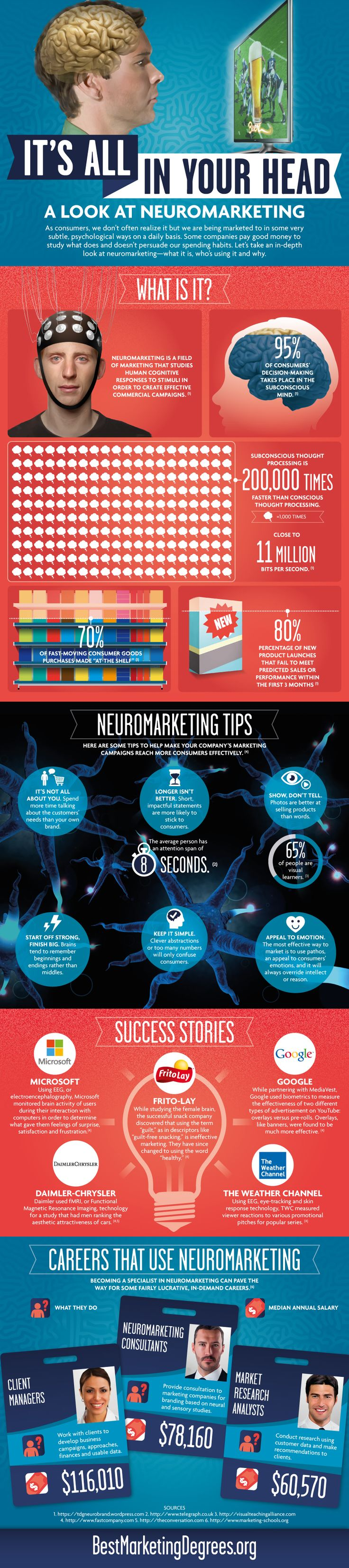 Infografía sobre Neuromarketing