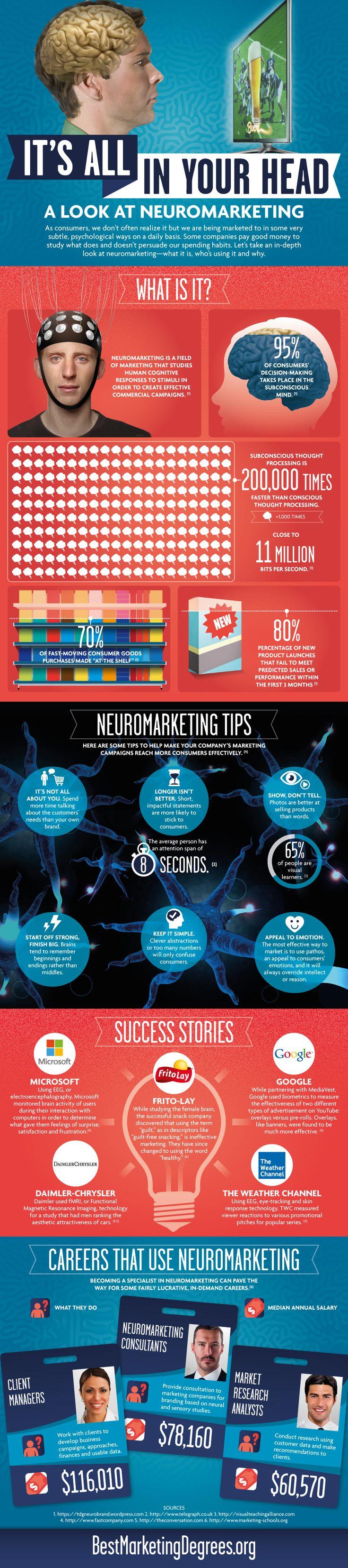 Infografía sobre Neuromarketing