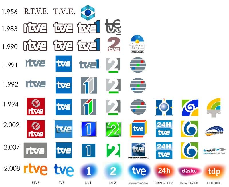 evolucion_logos_tve